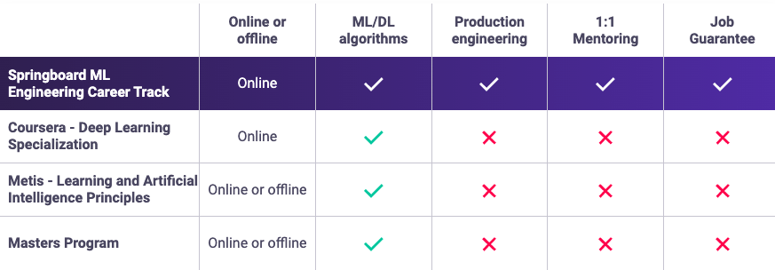 Springboard machine learning engineer career track 2020
